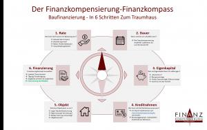 Finanzkompass zur Baufinanzierung